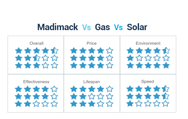 Madimack's Pool Heating Systems Comparison Chart