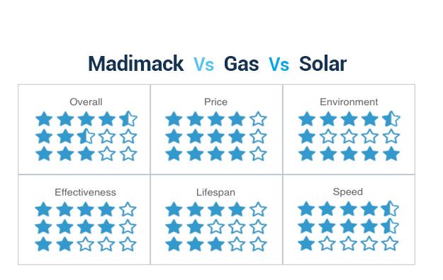 Pool Heat Pumps Comparison Chart